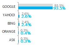 Baromètre AT internet moteus de recherche